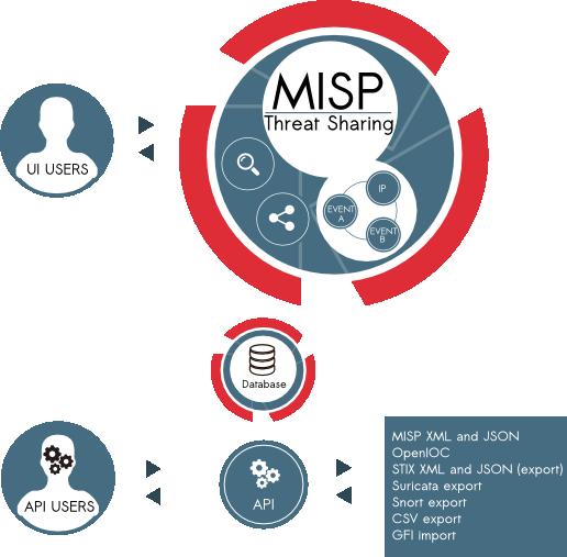 MISP Malware Information Sharing Platform overview