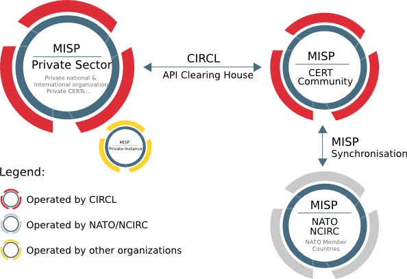 MISP Malware Information Sharing Platform flow of events